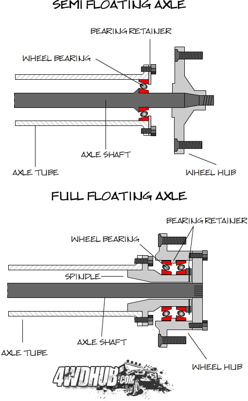 2002 Ford F 150 Front Suspension Diagram together with Question 79748 additionally P 0900c152800620d6 likewise Document additionally RepairGuideContent. on trailer bearings diagram